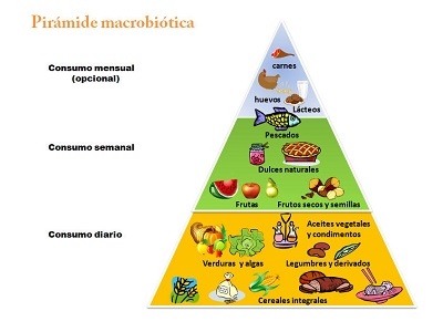 Elección de Alimentos Saludables